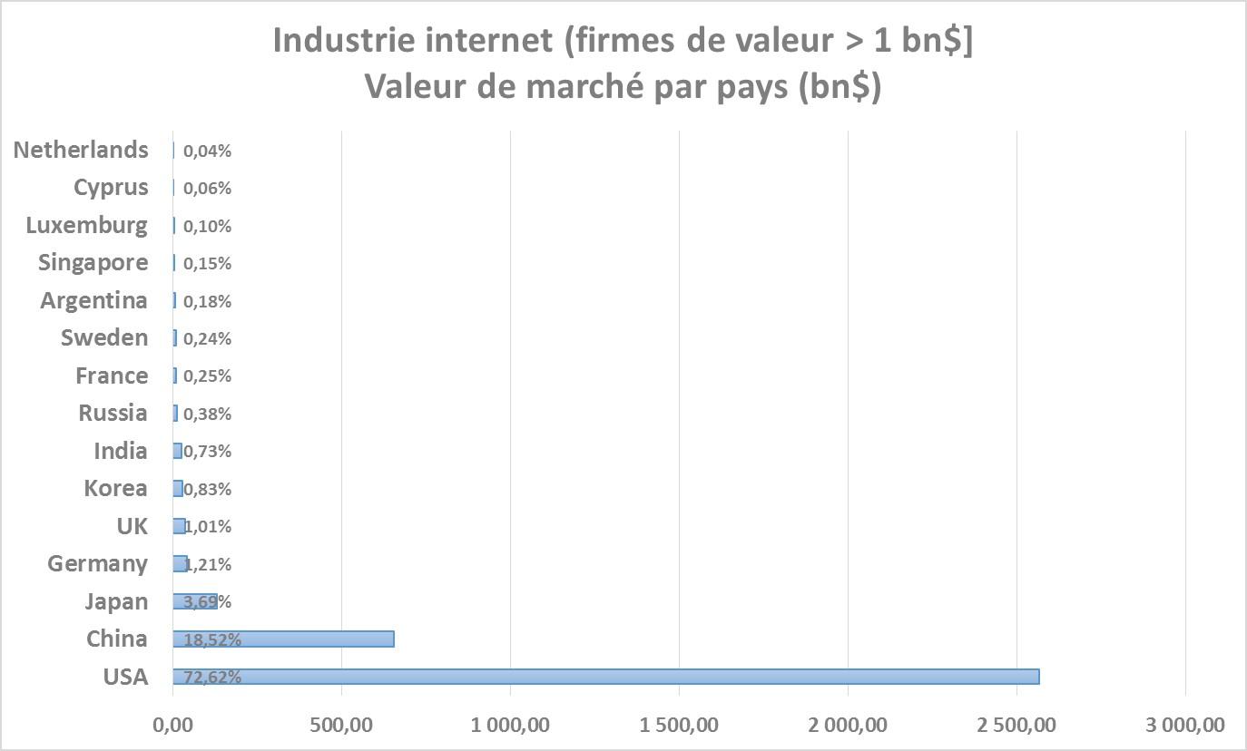 industrie internet 1